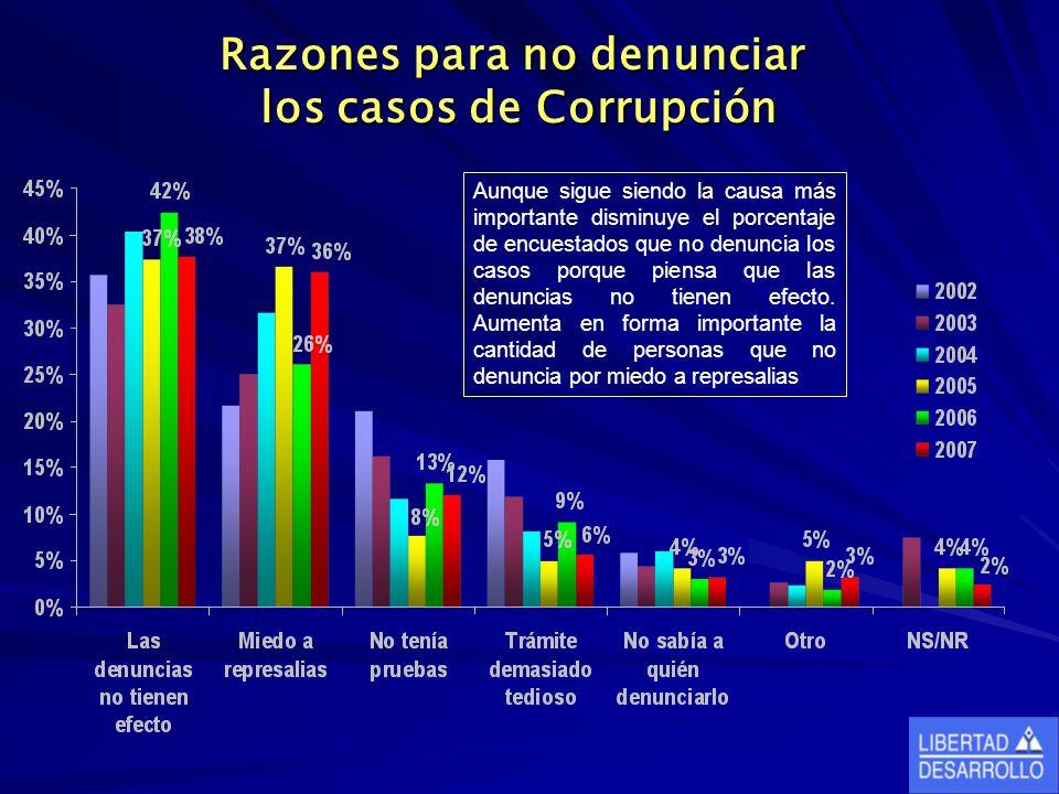 Razones para no denunciar los casos de Corrupción Aunque sigue siendo la causa más importante disminuye el porcentaje de encuestados que no denuncia los casos porque piensa que las denuncias no tienen efecto.