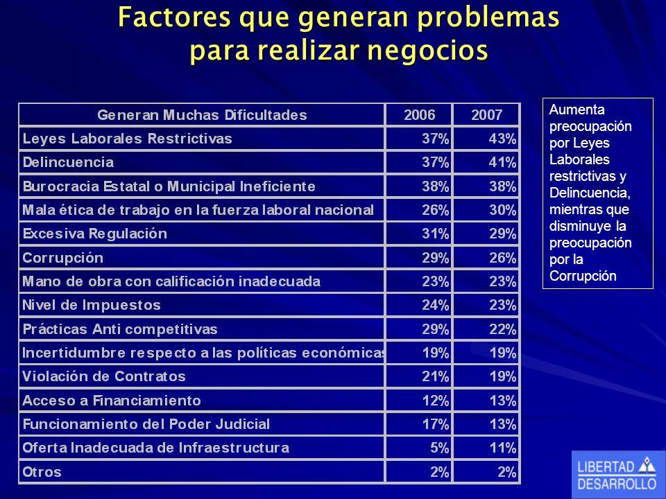 Factores que generan problemas para realizar negocios Aumenta preocupación por Leyes Laborales restrictivas y Delincuencia, mientras que disminuye la preocupación por la Corrupción