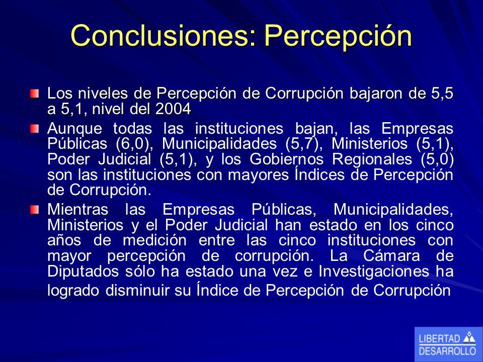 Conclusiones: Percepción Los niveles de Percepción de Corrupción bajaron de 5,5 a 5,1, nivel del 2004 Aunque todas las instituciones bajan, las Empresas Públicas (6,0), Municipalidades (5,7), Ministerios (5,1), Poder Judicial (5,1), y los Gobiernos Regionales (5,0) son las instituciones con mayores Índices de Percepción de Corrupción.
