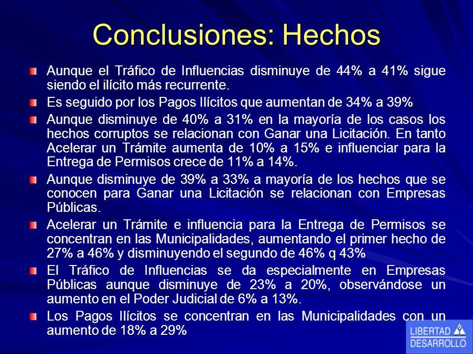 Conclusiones: Hechos Aunque el Tráfico de Influencias disminuye de 44% a 41% sigue siendo el ilícito más recurrente. Es seguido por los Pagos Ilícitos