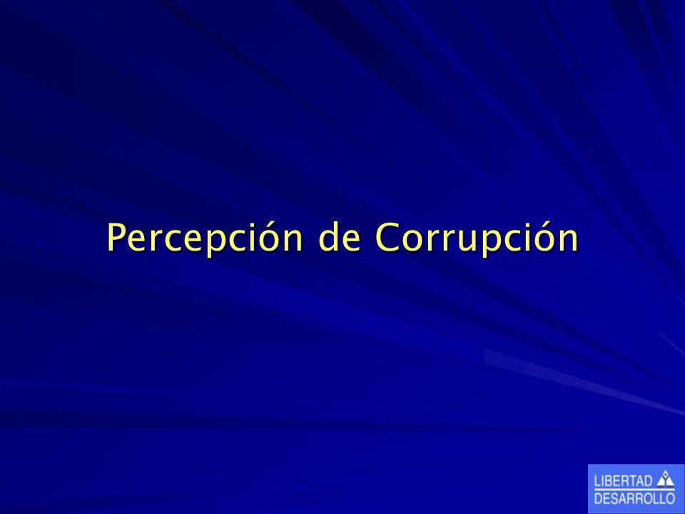 Percepción de Corrupción