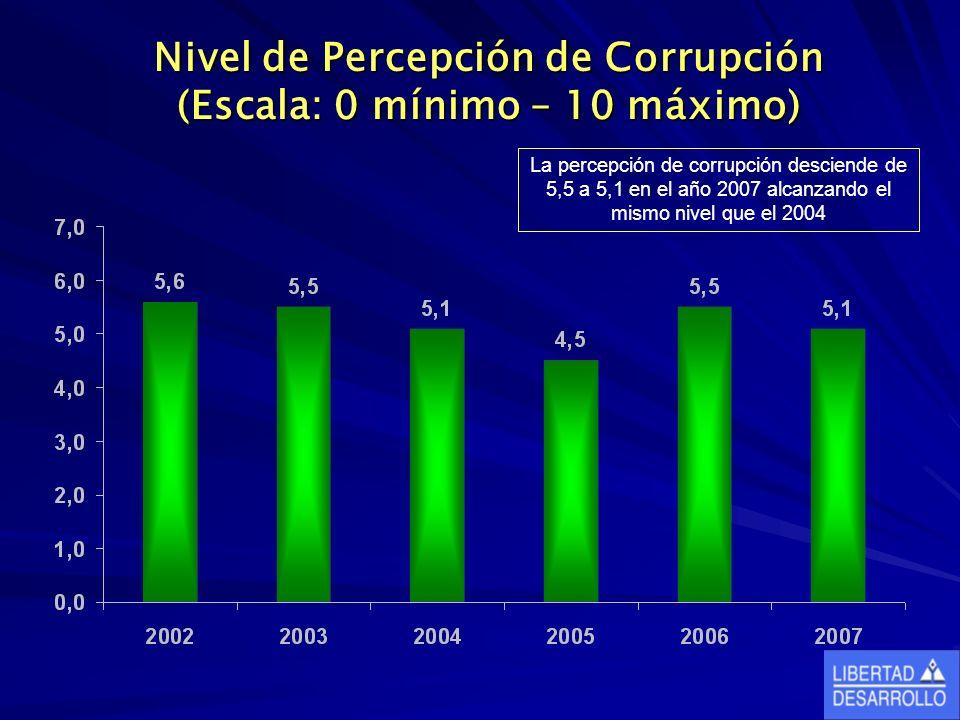 Nivel de Percepción de Corrupción (Escala: 0 mínimo – 10 máximo) La percepción de corrupción desciende de 5,5 a 5,1 en el año 2007 alcanzando el mismo nivel que el 2004