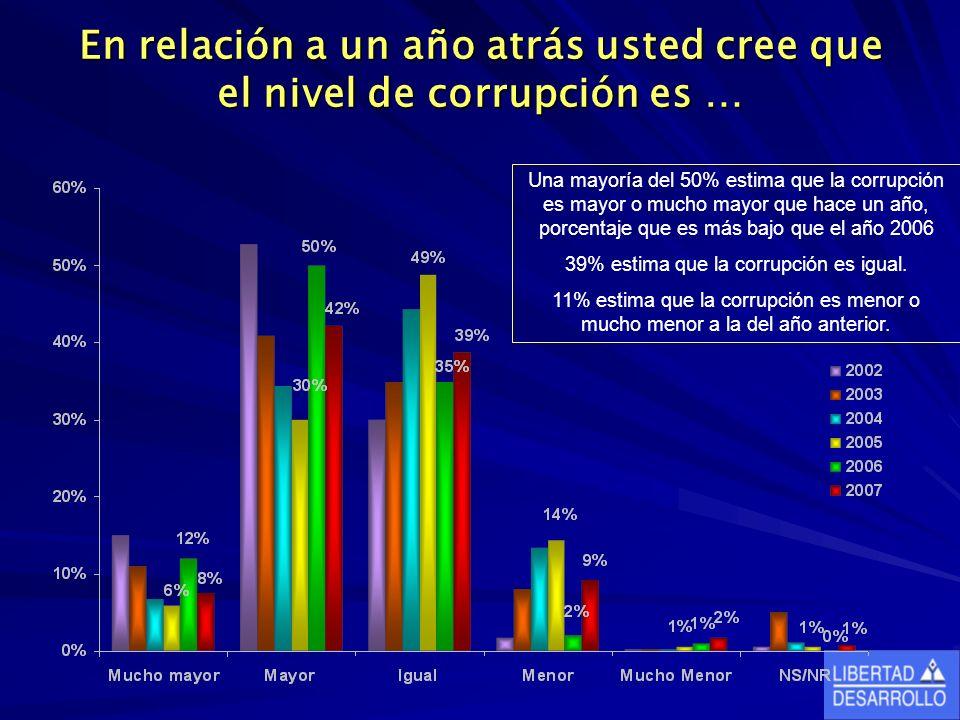 En relación a un año atrás usted cree que el nivel de corrupción es … Una mayoría del 50% estima que la corrupción es mayor o mucho mayor que hace un año, porcentaje que es más bajo que el año 2006 39% estima que la corrupción es igual.