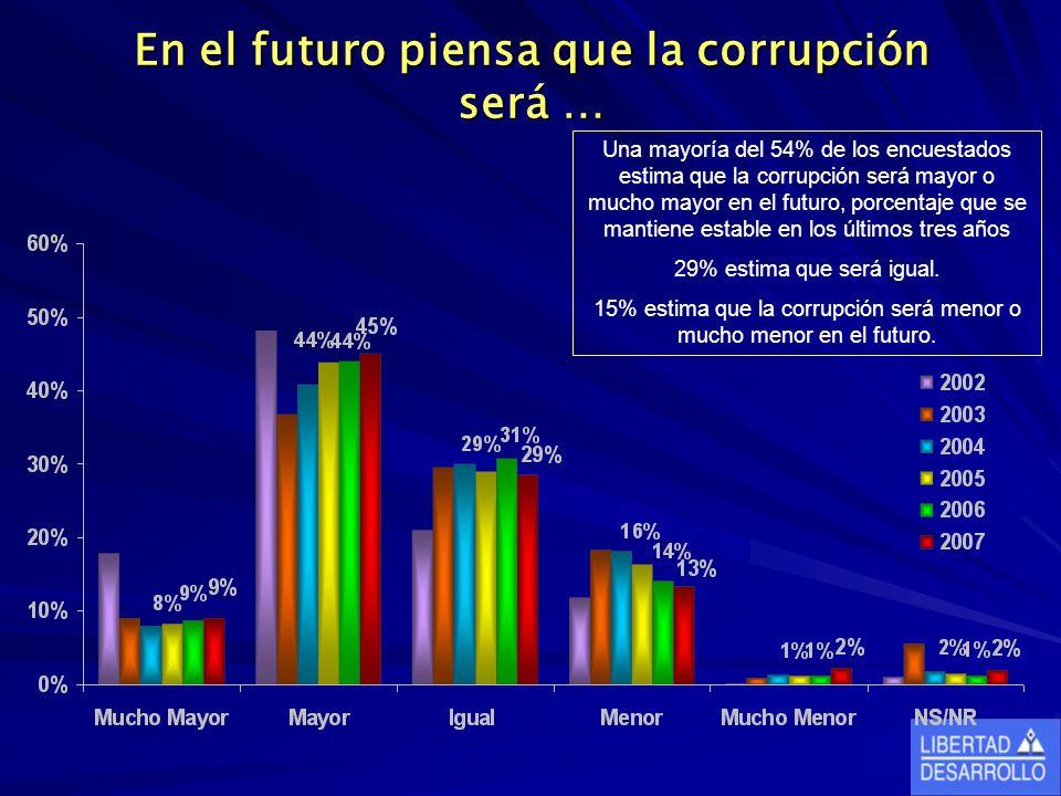 En el futuro piensa que la corrupción será … Una mayoría del 54% de los encuestados estima que la corrupción será mayor o mucho mayor en el futuro, porcentaje que se mantiene estable en los últimos tres años 29% estima que será igual.