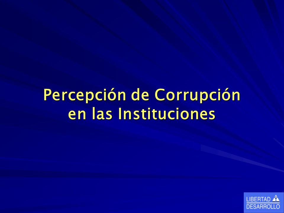 Percepción de Corrupción en las Instituciones