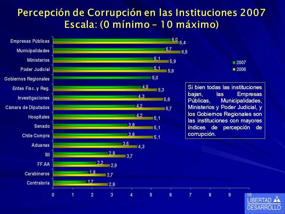 Percepción de Corrupción en las Instituciones 2007 Escala: (0 mínimo – 10 máximo) Si bien todas las instituciones bajan, las Empresas Públicas, Municipalidades, Ministerios y Poder Judicial, y los Gobiernos Regionales son las instituciones con mayores índices de percepción de corrupción.