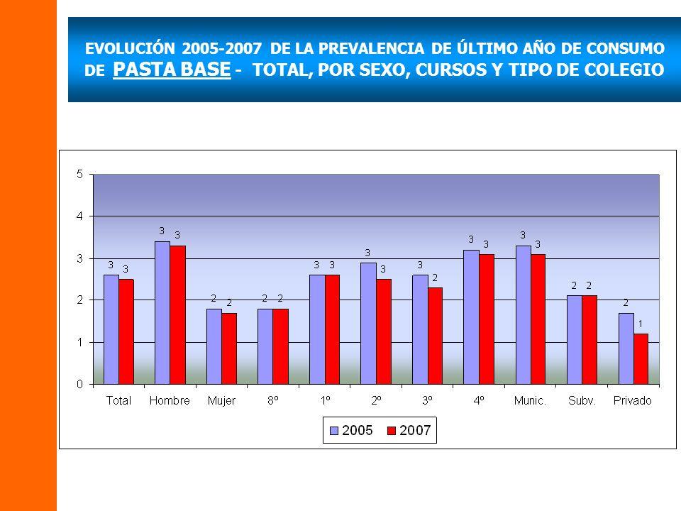 EVOLUCIÓN 2005-2007 DE LA PREVALENCIA DE ÚLTIMO AÑO DE CONSUMO DE PASTA BASE - TOTAL, POR SEXO, CURSOS Y TIPO DE COLEGIO