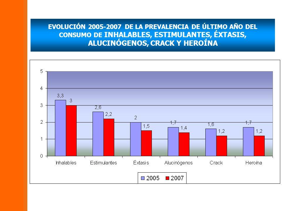 EVOLUCIÓN 2005-2007 DE LA PREVALENCIA DE ÚLTIMO AÑO DEL CONSUMO DE INHALABLES, ESTIMULANTES, ÉXTASIS, ALUCINÓGENOS, CRACK Y HEROÍNA