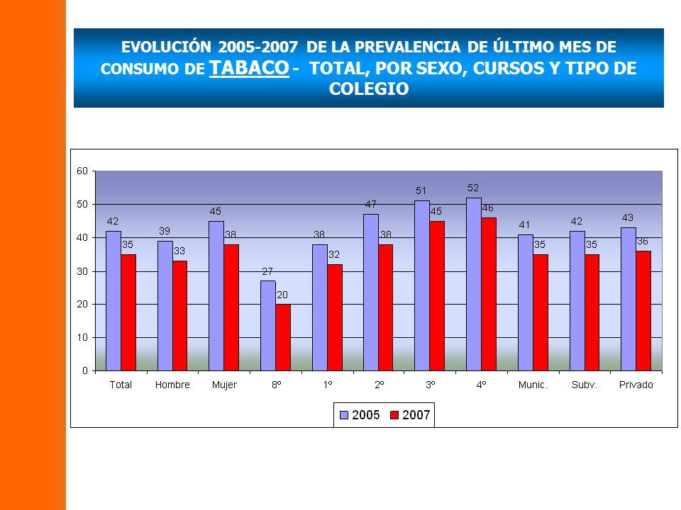 EVOLUCIÓN 2005-2007 DE LA PREVALENCIA DE ÚLTIMO MES DE CONSUMO DE TABACO - TOTAL, POR SEXO, CURSOS Y TIPO DE COLEGIO