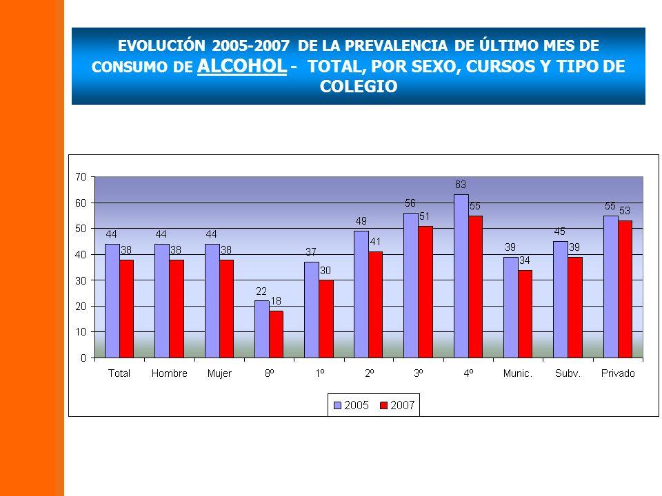 EVOLUCIÓN 2005-2007 DE LA PREVALENCIA DE ÚLTIMO MES DE CONSUMO DE ALCOHOL - TOTAL, POR SEXO, CURSOS Y TIPO DE COLEGIO