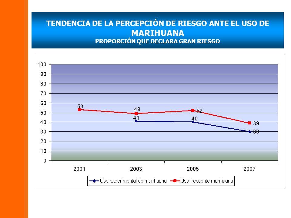 TENDENCIA DE LA PERCEPCIÓN DE RIESGO ANTE EL USO DE MARIHUANA PROPORCIÓN QUE DECLARA GRAN RIESGO