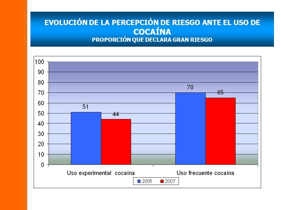 EVOLUCIÓN DE LA PERCEPCIÓN DE RIESGO ANTE EL USO DE COCAÍNA PROPORCIÓN QUE DECLARA GRAN RIESGO