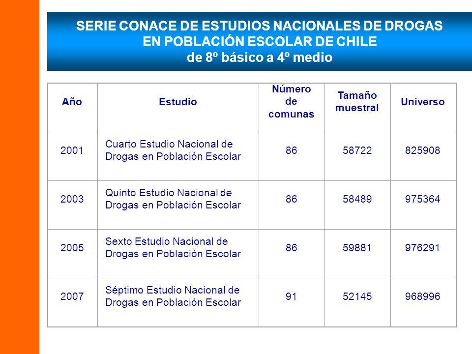 SERIE CONACE DE ESTUDIOS NACIONALES DE DROGAS EN POBLACIÓN ESCOLAR DE CHILE de 8º básico a 4º medio AñoEstudio Número de comunas Tamaño muestral Unive