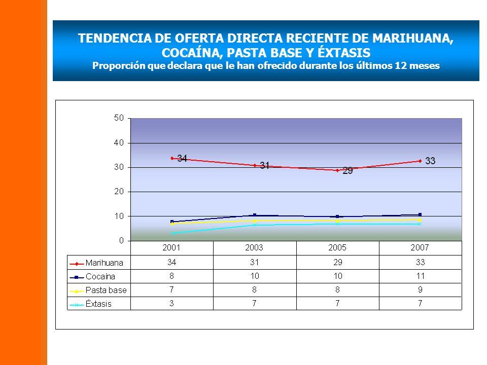 TENDENCIA DE OFERTA DIRECTA RECIENTE DE MARIHUANA, COCAÍNA, PASTA BASE Y ÉXTASIS Proporción que declara que le han ofrecido durante los últimos 12 mes
