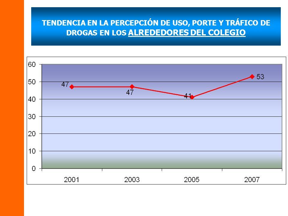 TENDENCIA EN LA PERCEPCIÓN DE USO, PORTE Y TRÁFICO DE DROGAS EN LOS ALREDEDORES DEL COLEGIO