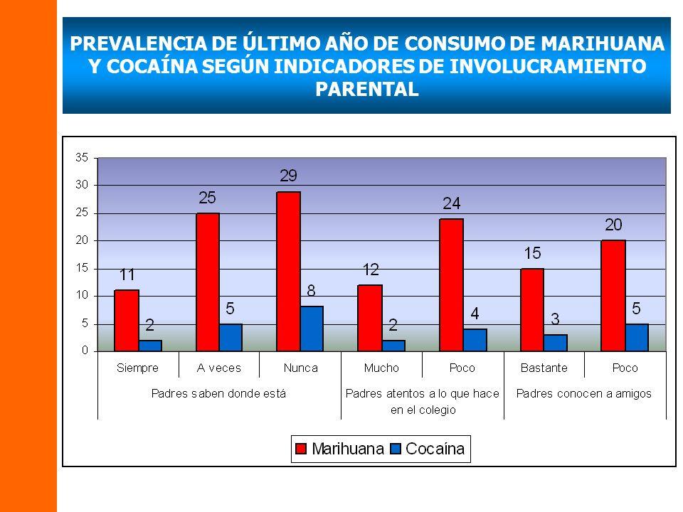 PREVALENCIA DE ÚLTIMO AÑO DE CONSUMO DE MARIHUANA Y COCAÍNA SEGÚN INDICADORES DE INVOLUCRAMIENTO PARENTAL