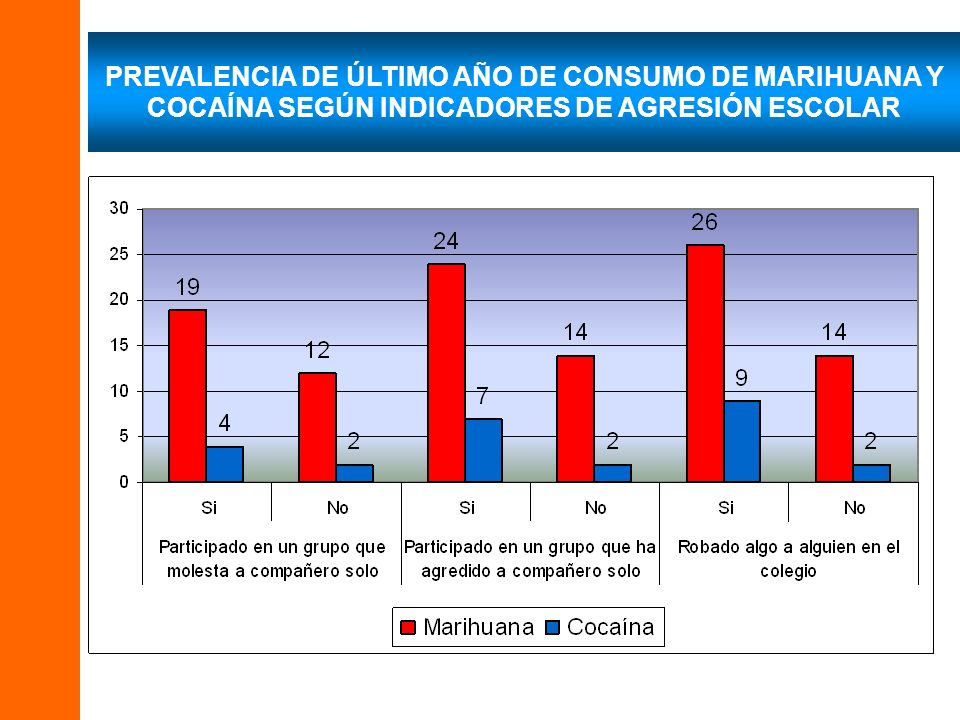 PREVALENCIA DE ÚLTIMO AÑO DE CONSUMO DE MARIHUANA Y COCAÍNA SEGÚN INDICADORES DE AGRESIÓN ESCOLAR