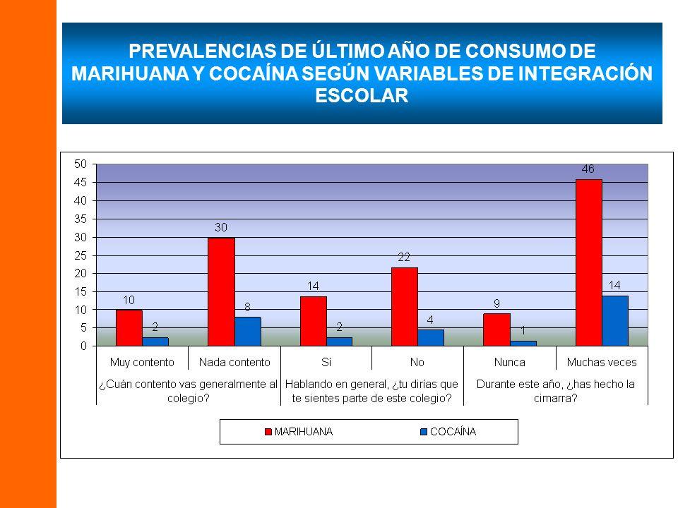 PREVALENCIAS DE ÚLTIMO AÑO DE CONSUMO DE MARIHUANA Y COCAÍNA SEGÚN VARIABLES DE INTEGRACIÓN ESCOLAR