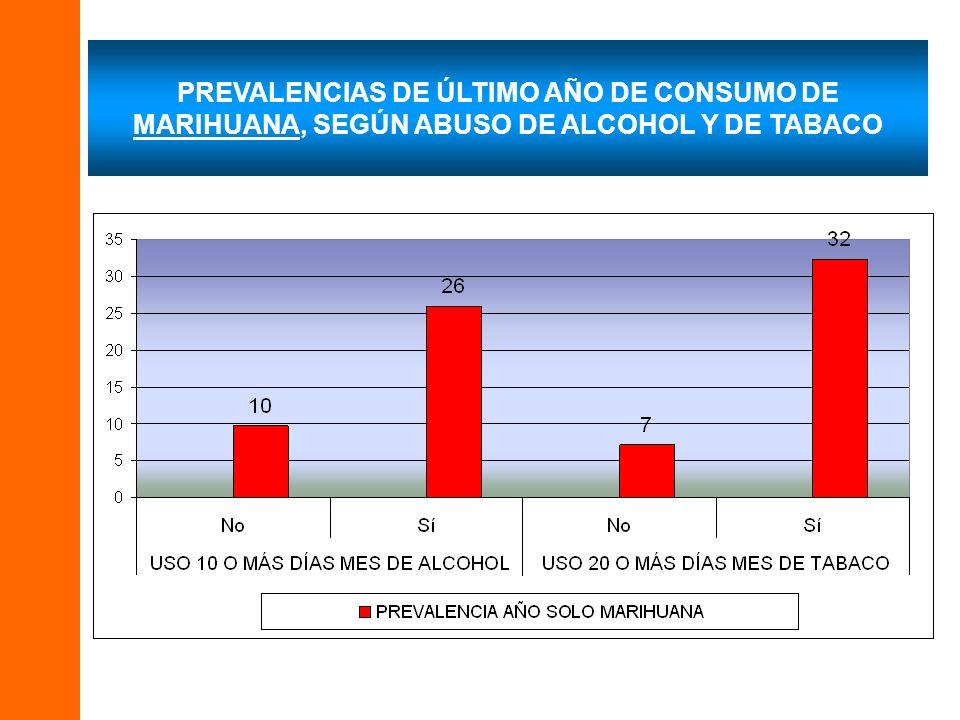 PREVALENCIAS DE ÚLTIMO AÑO DE CONSUMO DE MARIHUANA, SEGÚN ABUSO DE ALCOHOL Y DE TABACO