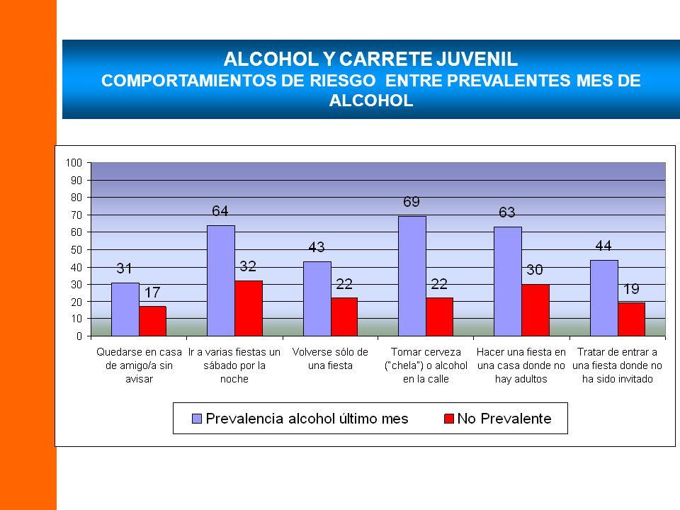 ALCOHOL Y CARRETE JUVENIL COMPORTAMIENTOS DE RIESGO ENTRE PREVALENTES MES DE ALCOHOL