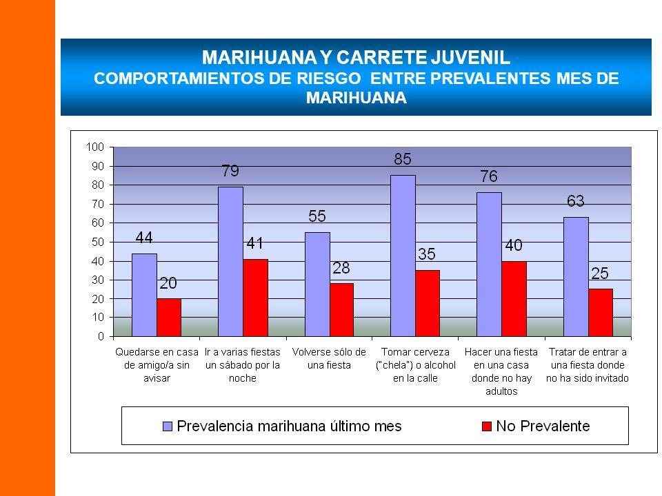 MARIHUANA Y CARRETE JUVENIL COMPORTAMIENTOS DE RIESGO ENTRE PREVALENTES MES DE MARIHUANA