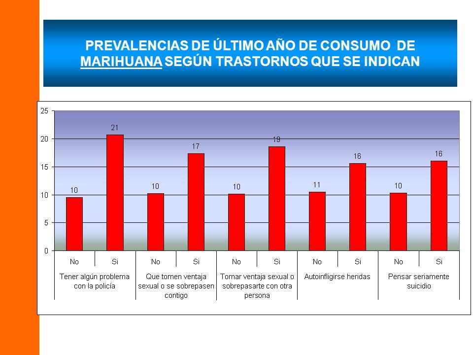 PREVALENCIAS DE ÚLTIMO AÑO DE CONSUMO DE MARIHUANA SEGÚN TRASTORNOS QUE SE INDICAN