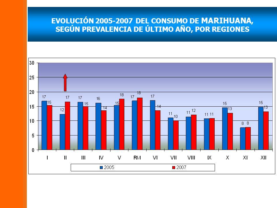 EVOLUCIÓN 2005-2007 DEL CONSUMO DE MARIHUANA, SEGÚN PREVALENCIA DE ÚLTIMO AÑO, POR REGIONES