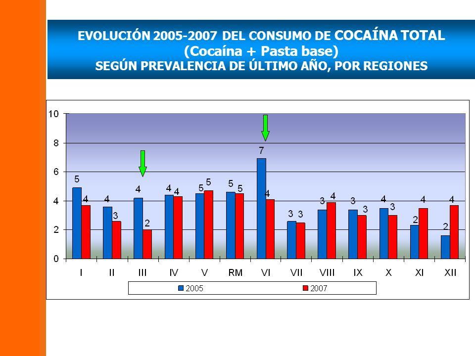 EVOLUCIÓN 2005-2007 DEL CONSUMO DE COCAÍNA TOTAL (Cocaína + Pasta base) SEGÚN PREVALENCIA DE ÚLTIMO AÑO, POR REGIONES