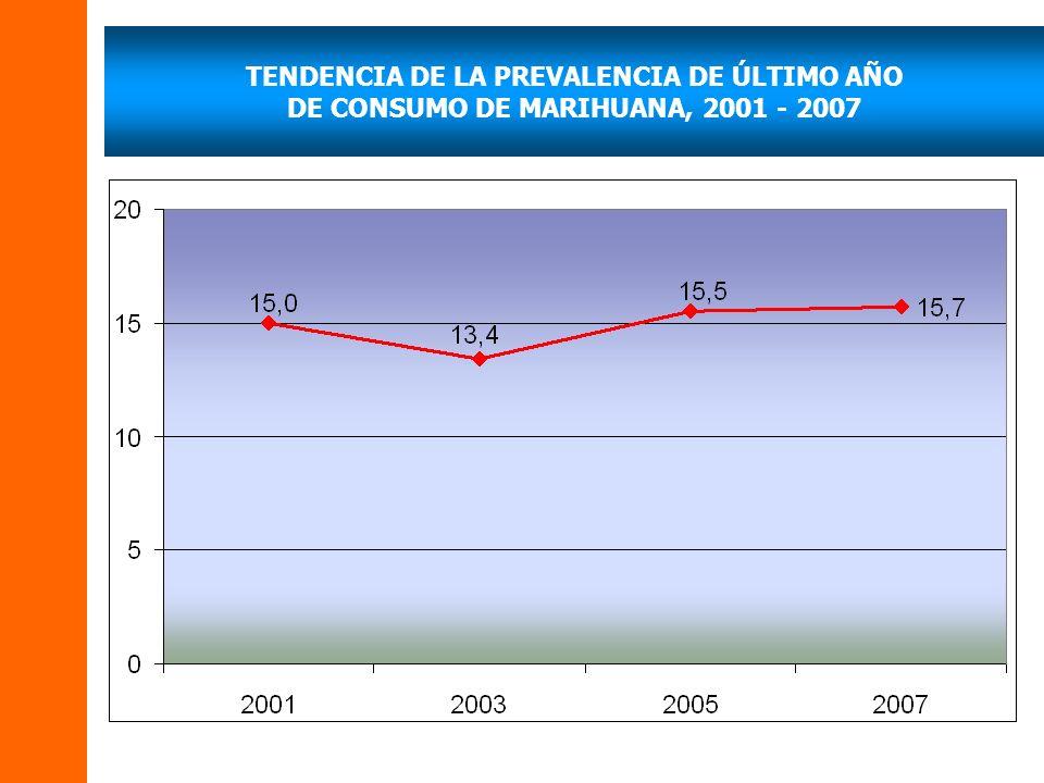 TENDENCIA DE LA PREVALENCIA DE ÚLTIMO AÑO DE CONSUMO DE MARIHUANA, 2001 - 2007
