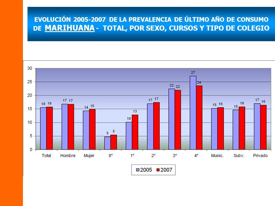 EVOLUCIÓN 2005-2007 DE LA PREVALENCIA DE ÚLTIMO AÑO DE CONSUMO DE MARIHUANA - TOTAL, POR SEXO, CURSOS Y TIPO DE COLEGIO