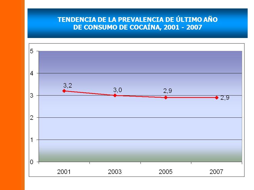 TENDENCIA DE LA PREVALENCIA DE ÚLTIMO AÑO DE CONSUMO DE COCAÍNA, 2001 - 2007
