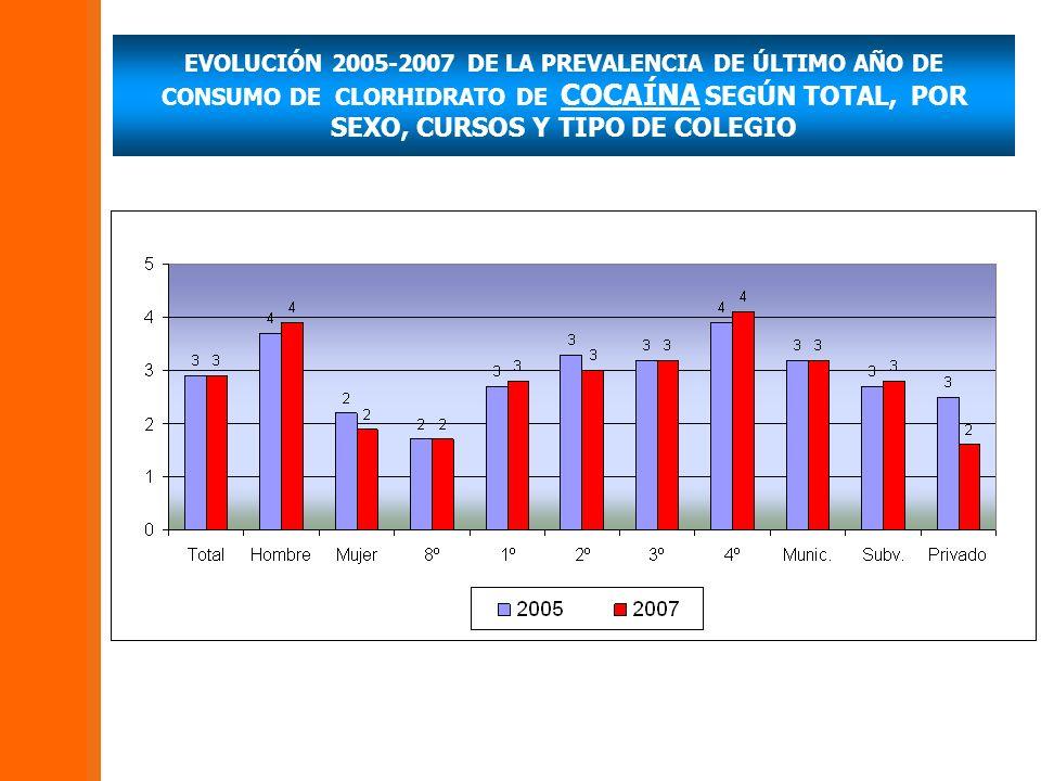 EVOLUCIÓN 2005-2007 DE LA PREVALENCIA DE ÚLTIMO AÑO DE CONSUMO DE CLORHIDRATO DE COCAÍNA SEGÚN TOTAL, POR SEXO, CURSOS Y TIPO DE COLEGIO