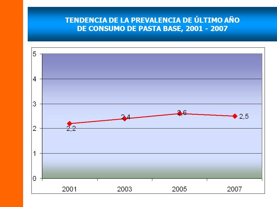 TENDENCIA DE LA PREVALENCIA DE ÚLTIMO AÑO DE CONSUMO DE PASTA BASE, 2001 - 2007