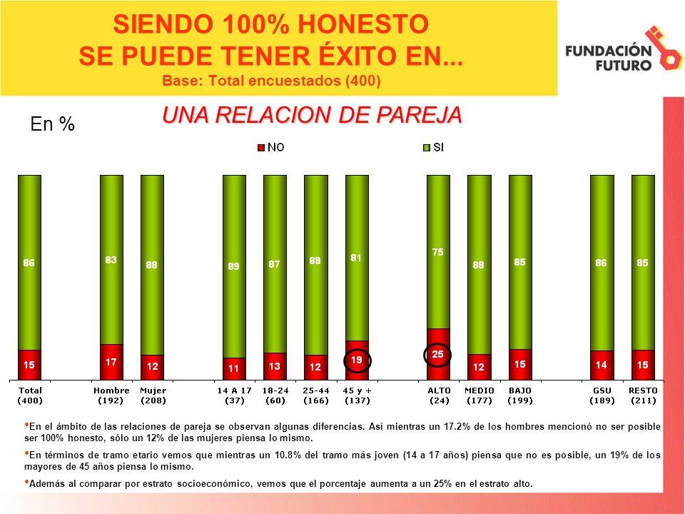 SIENDO 100% HONESTO SE PUEDE TENER ÉXITO EN... Base: Total encuestados (400) En el ámbito de las relaciones de pareja se observan algunas diferencias.
