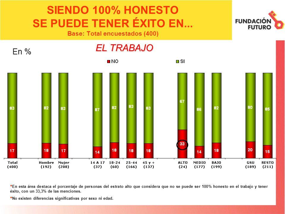 SIENDO 100% HONESTO SE PUEDE TENER ÉXITO EN... Base: Total encuestados (400) En esta área destaca el porcentaje de personas del estrato alto que consi