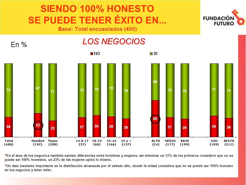SIENDO 100% HONESTO SE PUEDE TENER ÉXITO EN... Base: Total encuestados (400) En el área de los negocios también existen diferencias entre hombres y mu