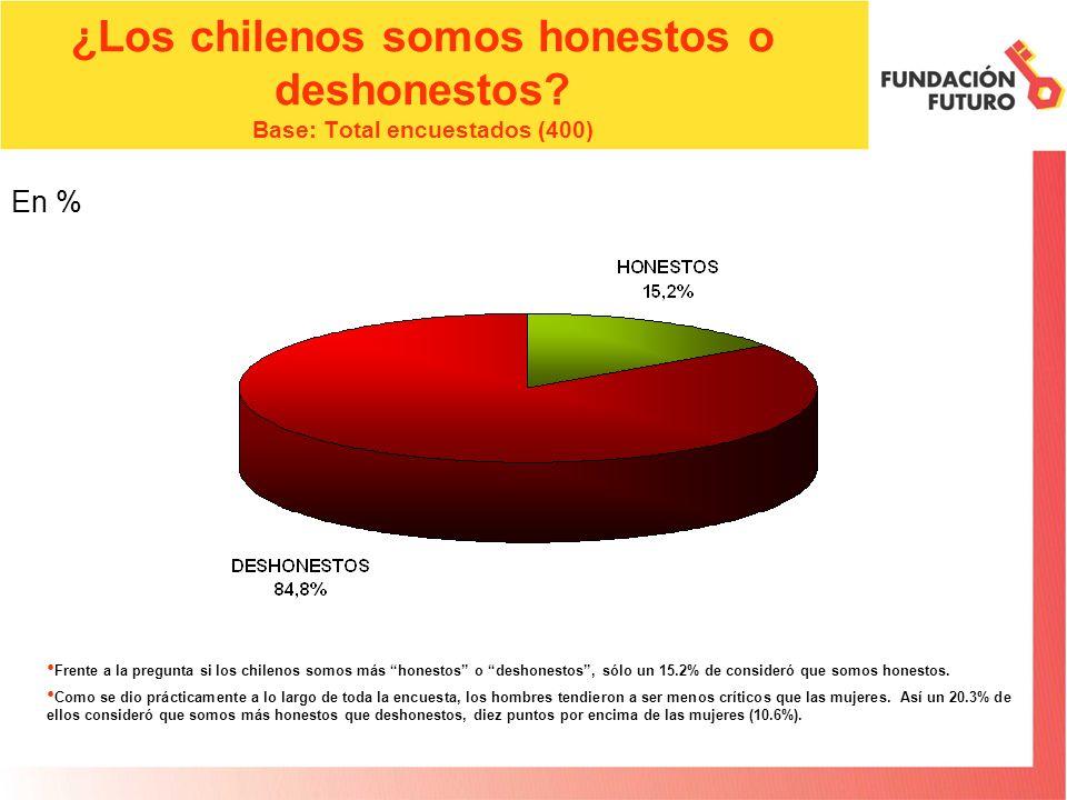 ¿Los chilenos somos honestos o deshonestos? Base: Total encuestados (400) Frente a la pregunta si los chilenos somos más honestos o deshonestos, sólo