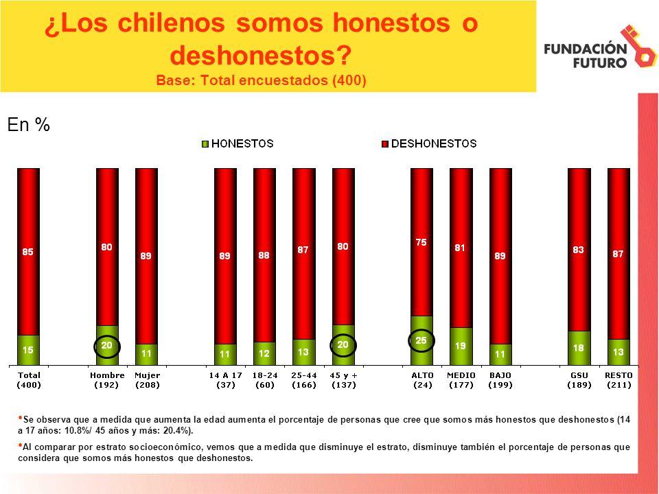 ¿Los chilenos somos honestos o deshonestos? Base: Total encuestados (400) En % Se observa que a medida que aumenta la edad aumenta el porcentaje de pe