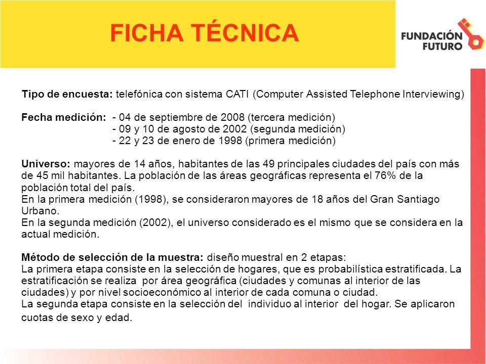FICHA TÉCNICA Tipo de encuesta: telefónica con sistema CATI (Computer Assisted Telephone Interviewing) Fecha medición: - 04 de septiembre de 2008 (ter