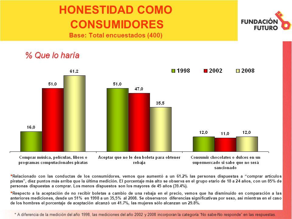 HONESTIDAD COMO CONSUMIDORES Base: Total encuestados (400) Relacionado con las conductas de los consumidores, vemos que aumentó a un 61.2% las persona