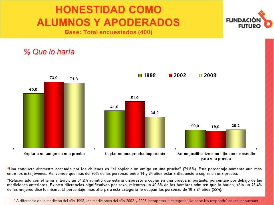 HONESTIDAD COMO ALUMNOS Y APODERADOS Base: Total encuestados (400) Una conducta altamente aceptada por los chilenos es el soplar a un amigo en una pru