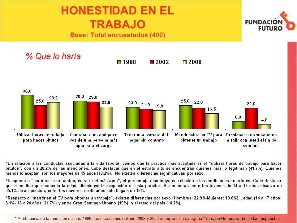 HONESTIDAD EN LA FAMILIA Base: Total encuestados (400) Prácticamente no existen diferencias en relación a la medición pasada para ambas categorías.