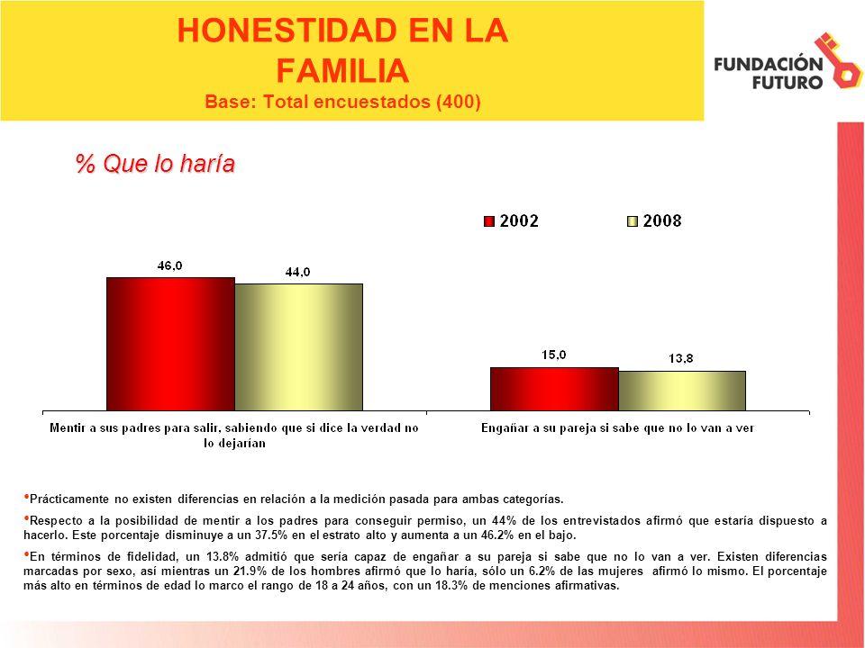 HONESTIDAD EN LA FAMILIA Base: Total encuestados (400) Prácticamente no existen diferencias en relación a la medición pasada para ambas categorías. Re