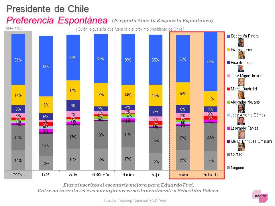 pág. 10 Fuente: Tracking Nacional TNS-Time Presidente de Chile Preferencia Espontánea Base: 1320 Entre inscritos el escenario mejora para Eduardo Frei