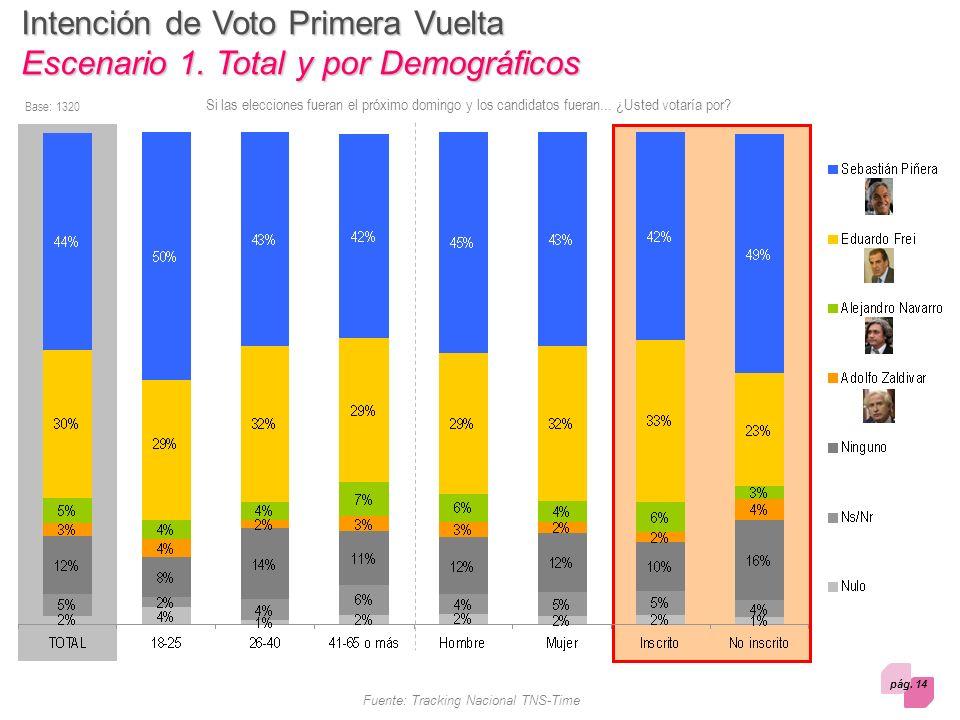 pág. 14 Fuente: Tracking Nacional TNS-Time Si las elecciones fueran el próximo domingo y los candidatos fueran... ¿Usted votaría por? Base: 1320 Inten