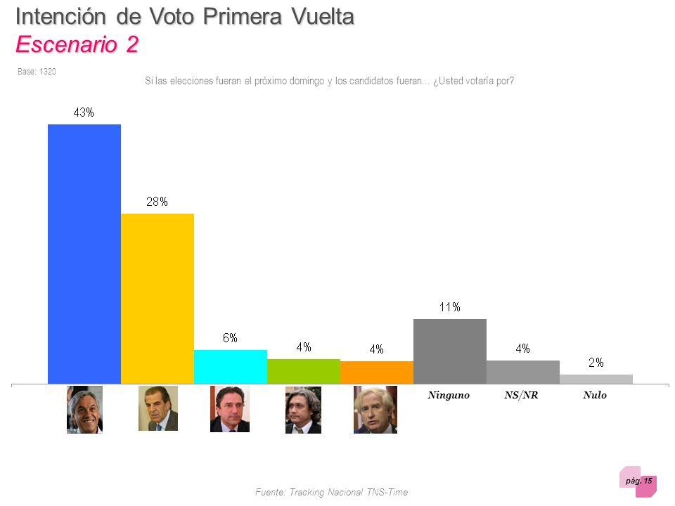 pág. 15 Fuente: Tracking Nacional TNS-Time Intención de Voto Primera Vuelta Escenario 2 Si las elecciones fueran el próximo domingo y los candidatos f