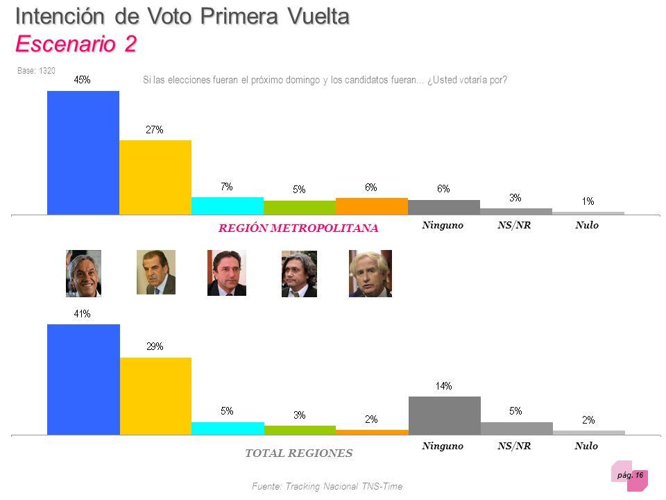 pág. 16 Fuente: Tracking Nacional TNS-Time Intención de Voto Primera Vuelta Escenario 2 Si las elecciones fueran el próximo domingo y los candidatos f