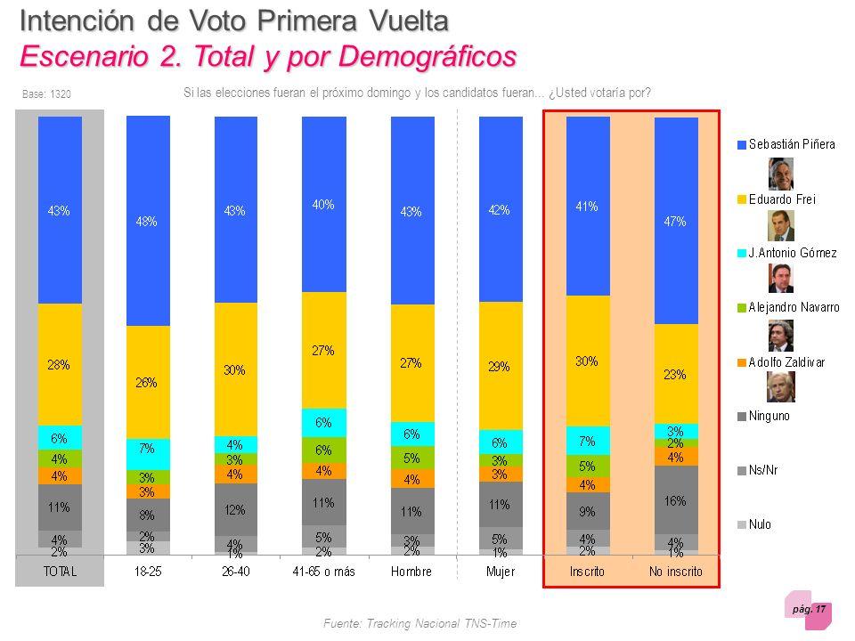 pág. 17 Fuente: Tracking Nacional TNS-Time Intención de Voto Primera Vuelta Escenario 2.
