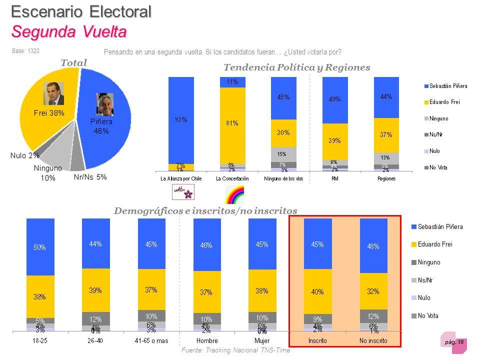 pág. 18 Fuente: Tracking Nacional TNS-Time Escenario Electoral Segunda Vuelta Pensando en una segunda vuelta. Si los candidatos fueran… ¿Usted votaría