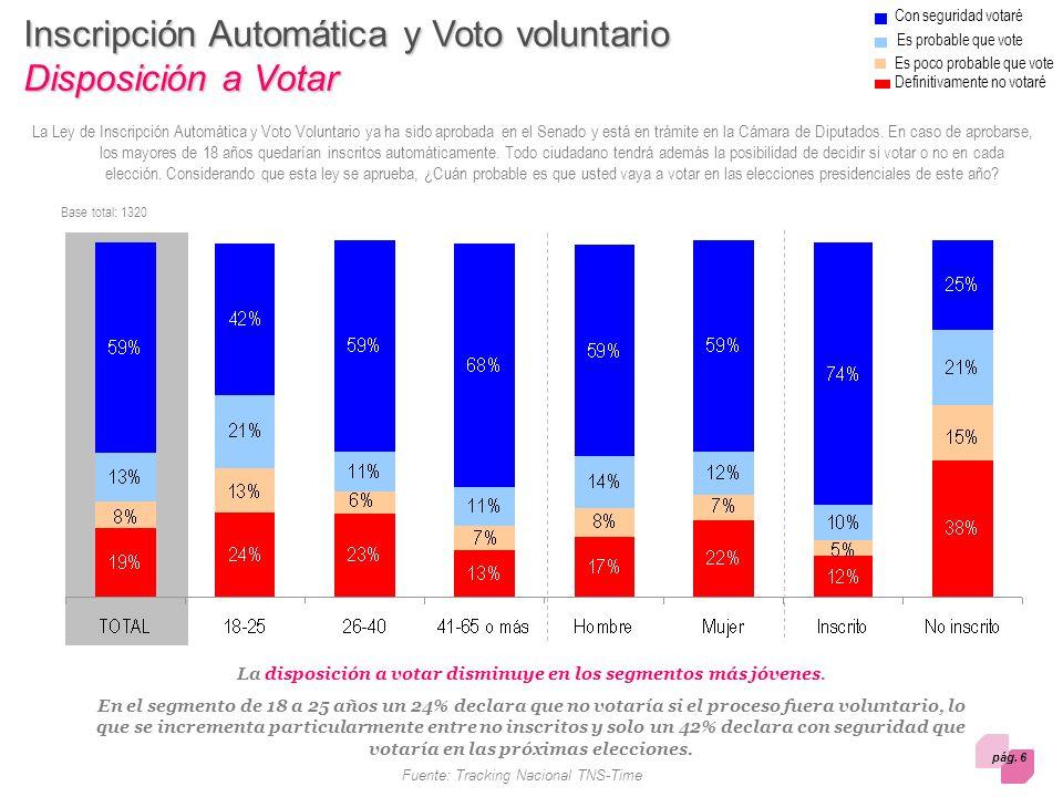 pág. 6 Fuente: Tracking Nacional TNS-Time Inscripción Automática y Voto voluntario Disposición a Votar Base total: 1320 Definitivamente no votaré Es p